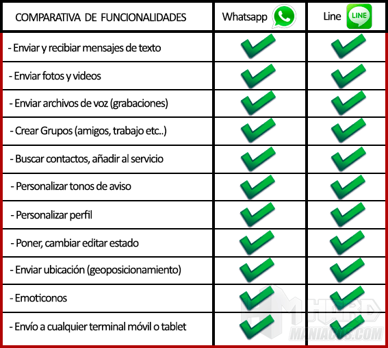 comparativa-line-whatsapp