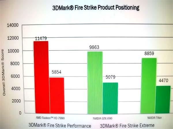 Rendimiento-AMD-Radeon-7990-3D-Mark
