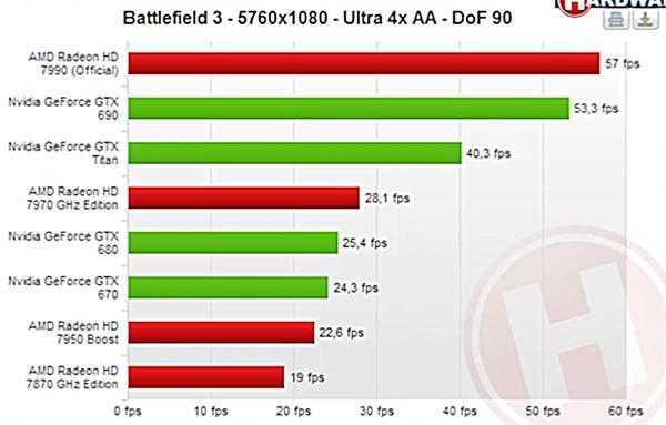 Rendimiento-AMD-Radeon-7990-Battlefield-3