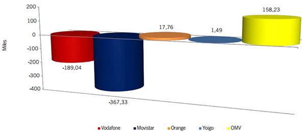 OMV suben y Movistar y vodafone pierden usuarios