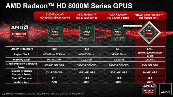 comparativa-AMD-Radeon-8970M