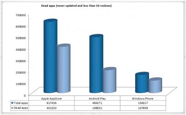 Aplicaciones muertas grafico