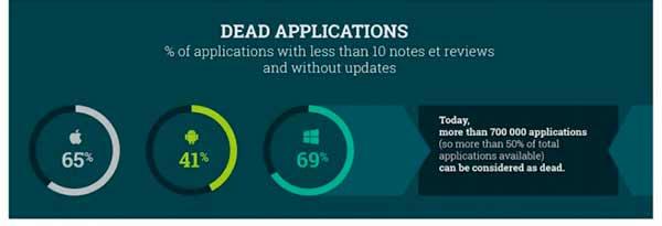 Aplicaciones muertas porcentajes