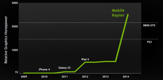 tegra-5-kepler-graphics