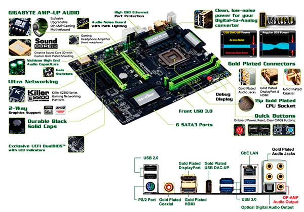 Placa-base-Gigabyte_esquema