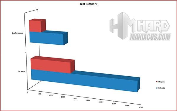 Placa-Base-Gigabyte-Grafica-test-3D-Mark