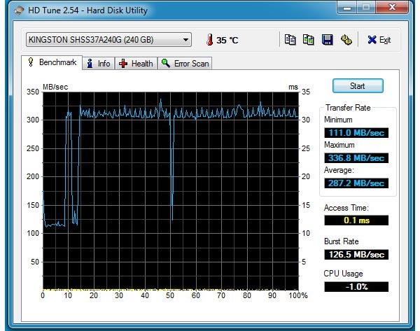 SSD HyperX Savage Test HD Tune SSD, estando sin uso el disco