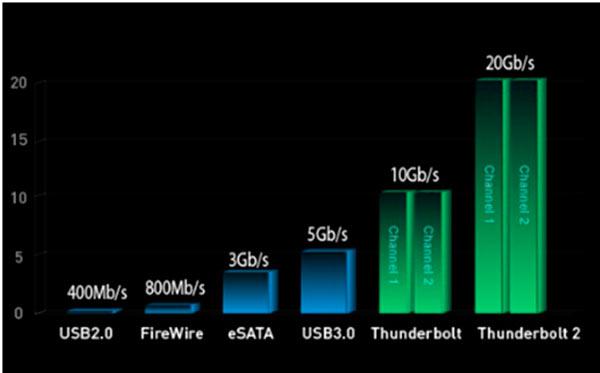 MSI-WS60-grafica-rendimiento-conectores
