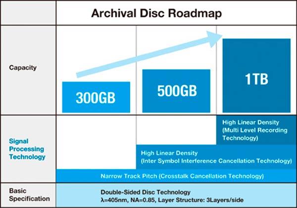 Archival-Disc-tabla
