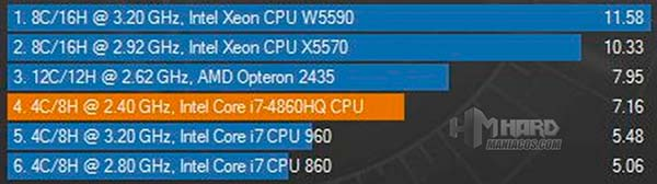 All-in-One-Test-Cinebench-grafico-CPU