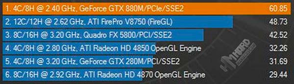 All-in-One-Test-Cinebench-grafico-FPS