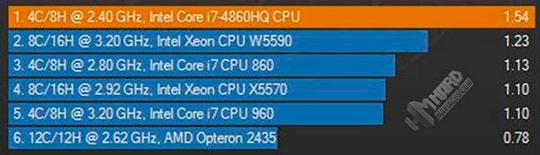 All-in-One-Test-Cinebench-grafico-con-un-solo-core-CPU