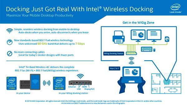 Intel-Widi-y-WiGig-2