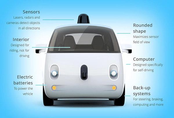 vehiculo_autonomo_Google_esquema