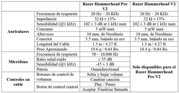 Razer Hammerhead Pro V2 Especificaciones