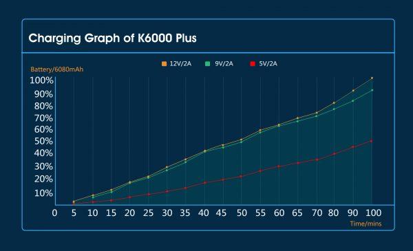 el smartphone con la recarga más rápida de todos
