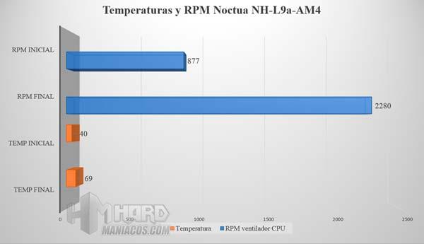 Disipador Noctua NH-L9a-AM4