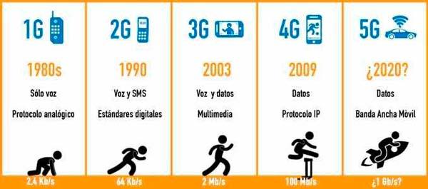 tecnología 5G NR