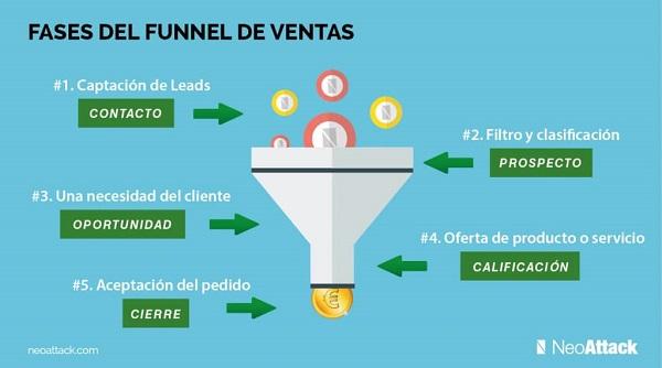 inbound marketing. funnel de ventas