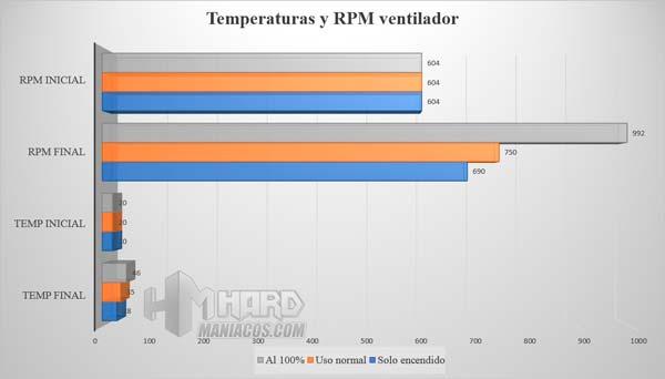 corsair h60, test temperatura
