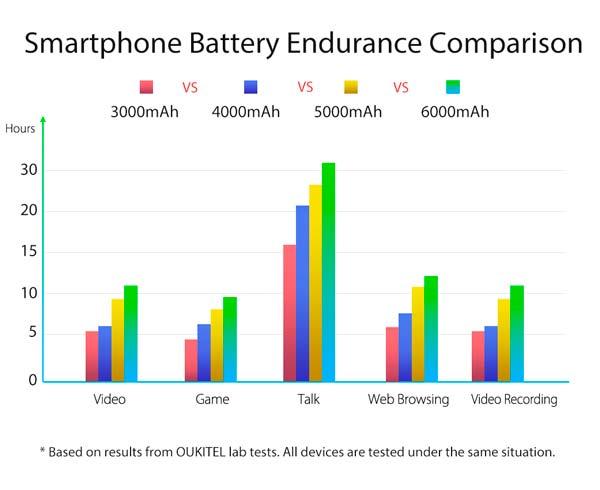 teléfonos con gran batería de la marca oukitel, estudio