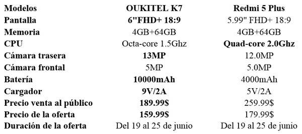 comparativa oukitel k7 con redmi 5 plus