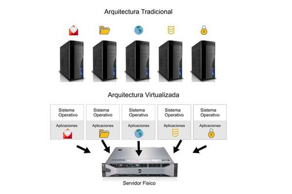 Cómo usar la virtualización de sistemas con VMware