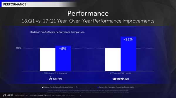 AMD Radeon Pro Software para Empresas recibe nuevo contenido