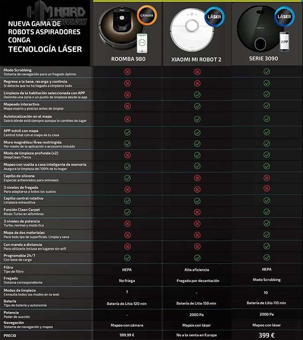 Conga vs Xiaomi vs Roomba tabla
