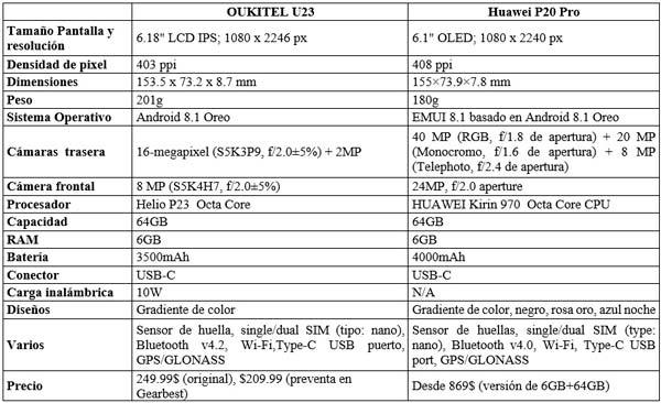 oukitel u23 vs huawei p20 pro