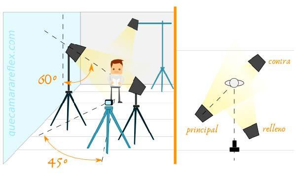 esquema iluminacion estudio