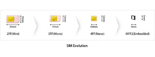 evolucion tarjeta SIM