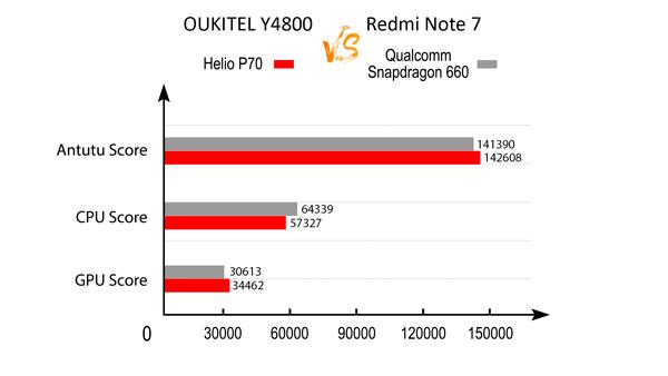 rendimiento oukitel y4800