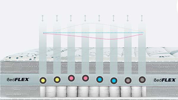 configuracion iBedFlex sensores