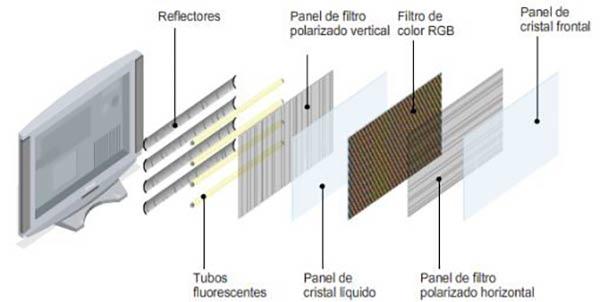esquema panel LCD