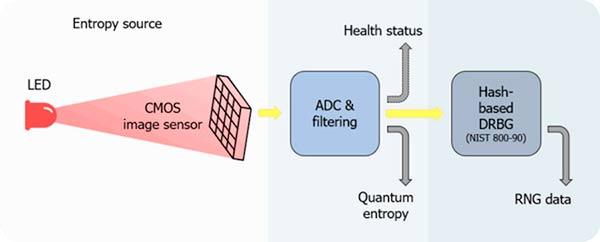 funcionamiento smartphone tecnologia cuantica seguridad