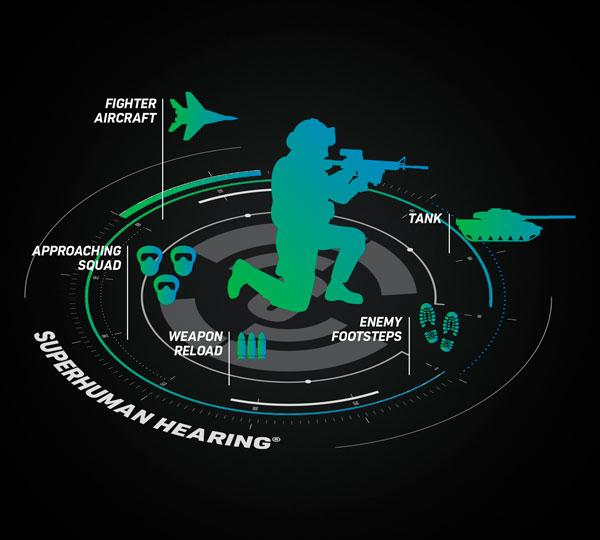 Superhuman Hearing